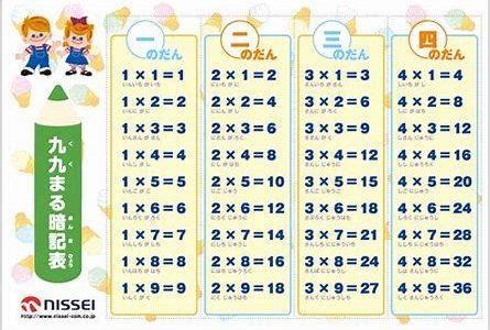 小学2年生。授業でまだ習っていない【かけ算九九】を頑張って覚えさせたい訳。