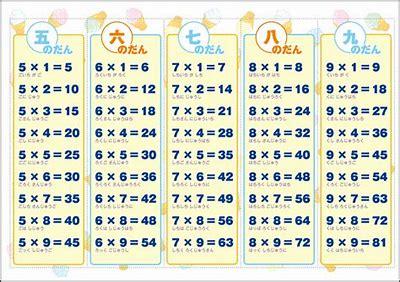 「今日はかけ算九九見ないでやる~!」1年生の挑戦^^