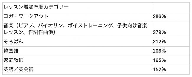 緊急事態で人気のオンライン習い事にそろばんが3位にランクイン(!)